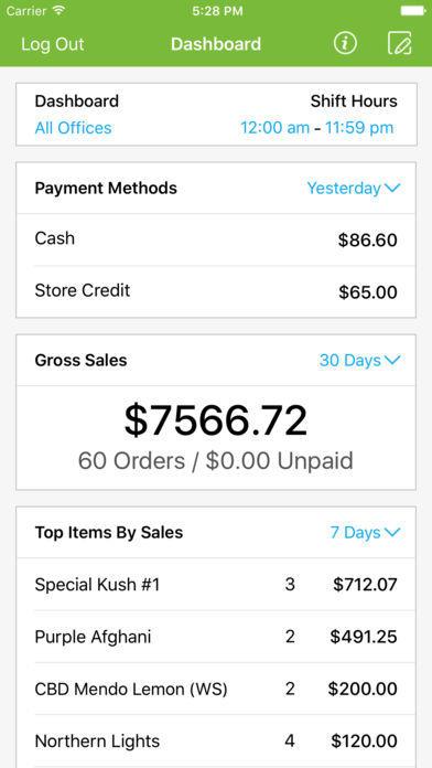 Dashboard Sales